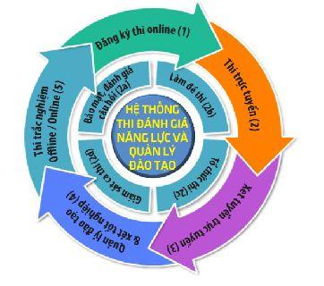 Phần mềm quản lý đào tạo